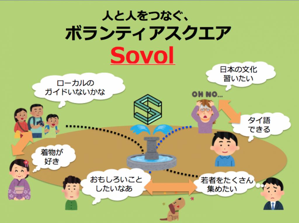 sovolイメージ図